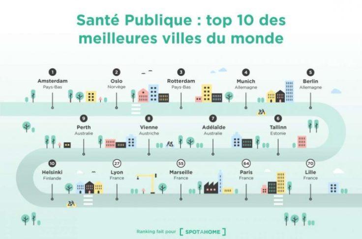 top-10-des-villes-les-plus-saines-740x490