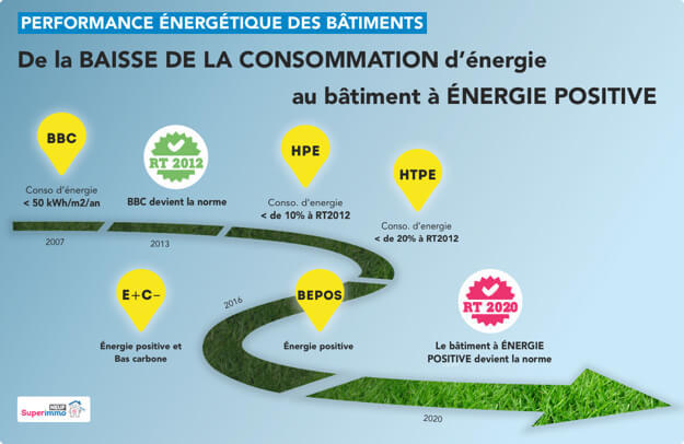 evolution-perf-energetique-batiments-Superimmo